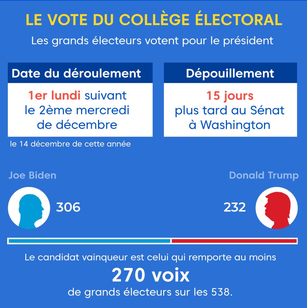 """Alt=""""vote du collège électoral"""""""