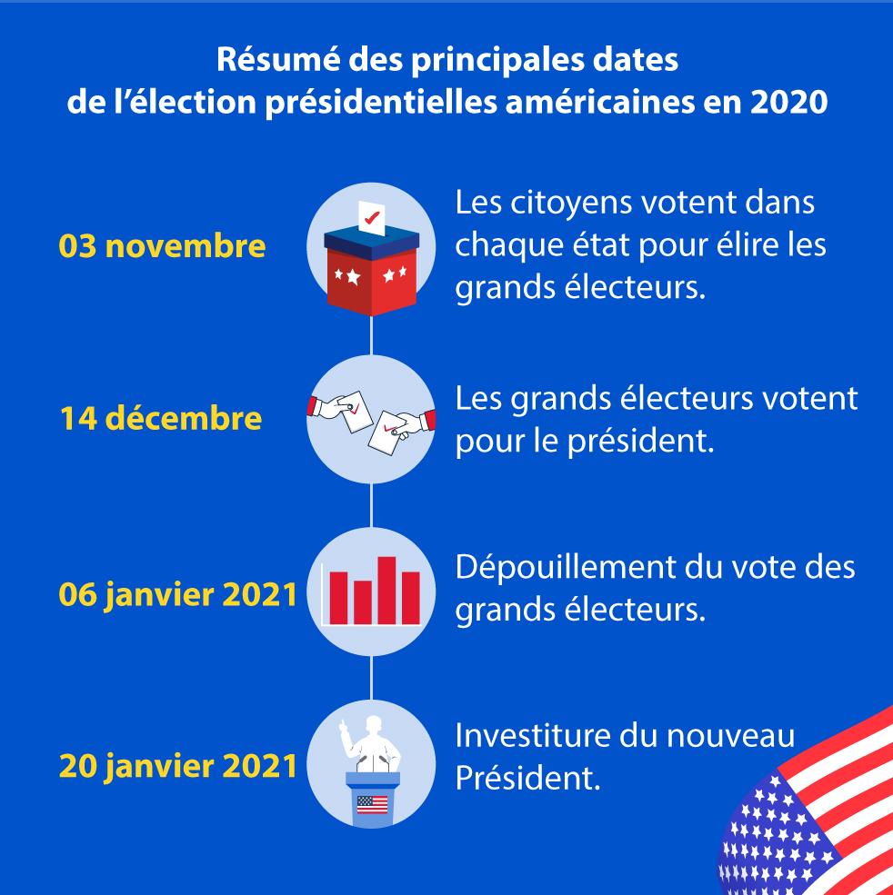 """Alt=""""principales-dates-de-l-election.jpg"""""""