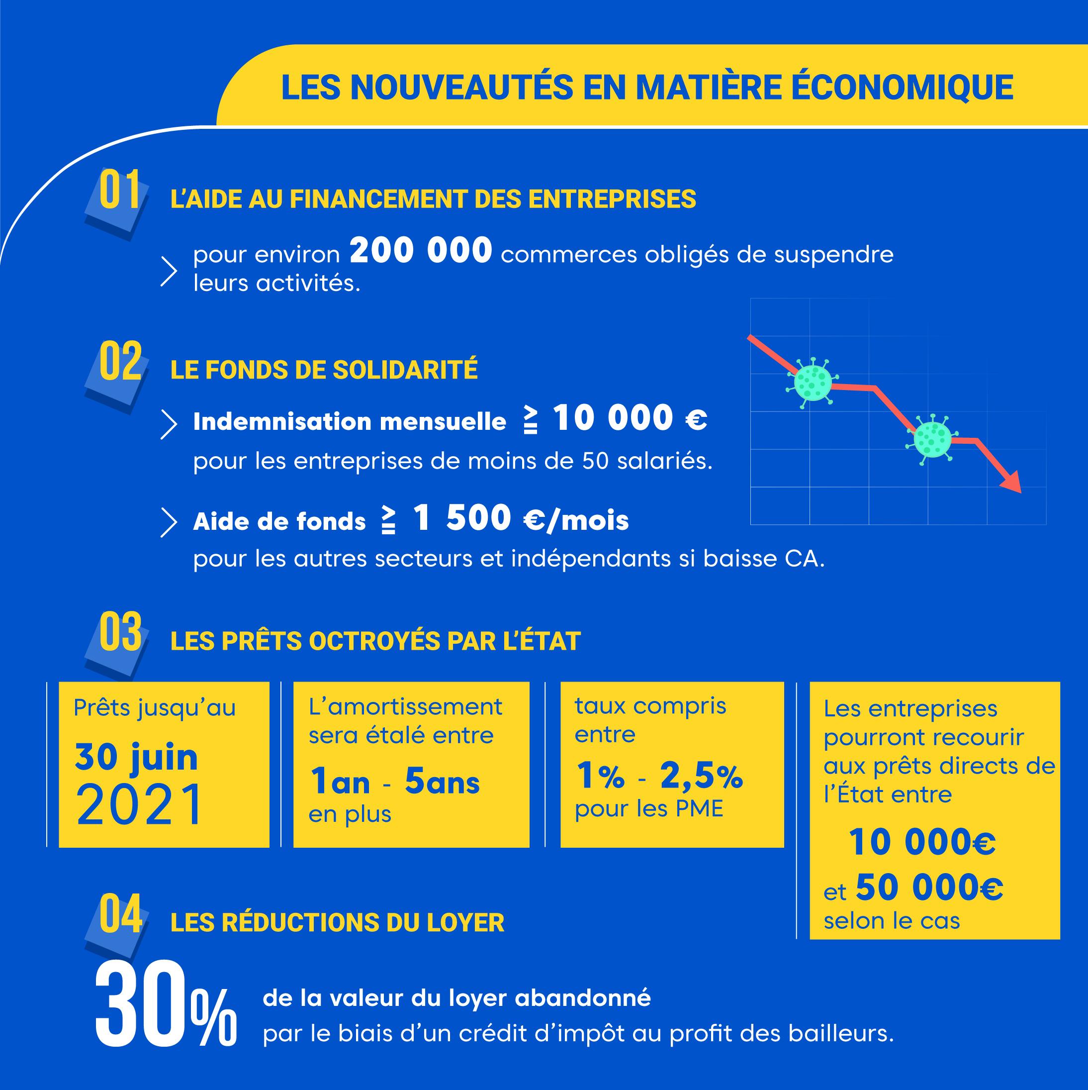 """Alt=""""Reconfinement en France - Nouveautés en matière économique"""""""