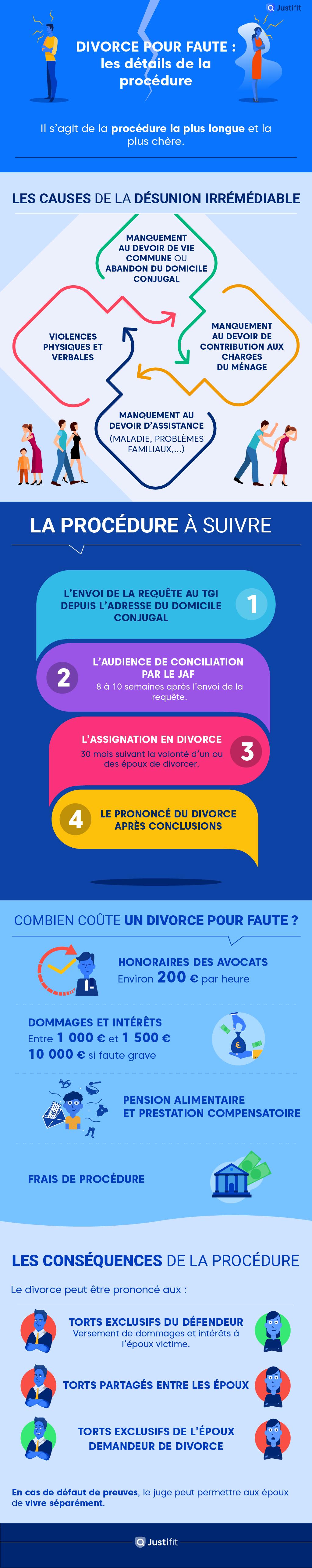 """Alt=""""Comment se déroule un divorce pour faute"""""""