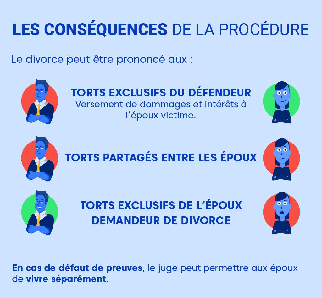 """Alt=""""Comment se déroule un divorce pour faute - Conséquences"""""""