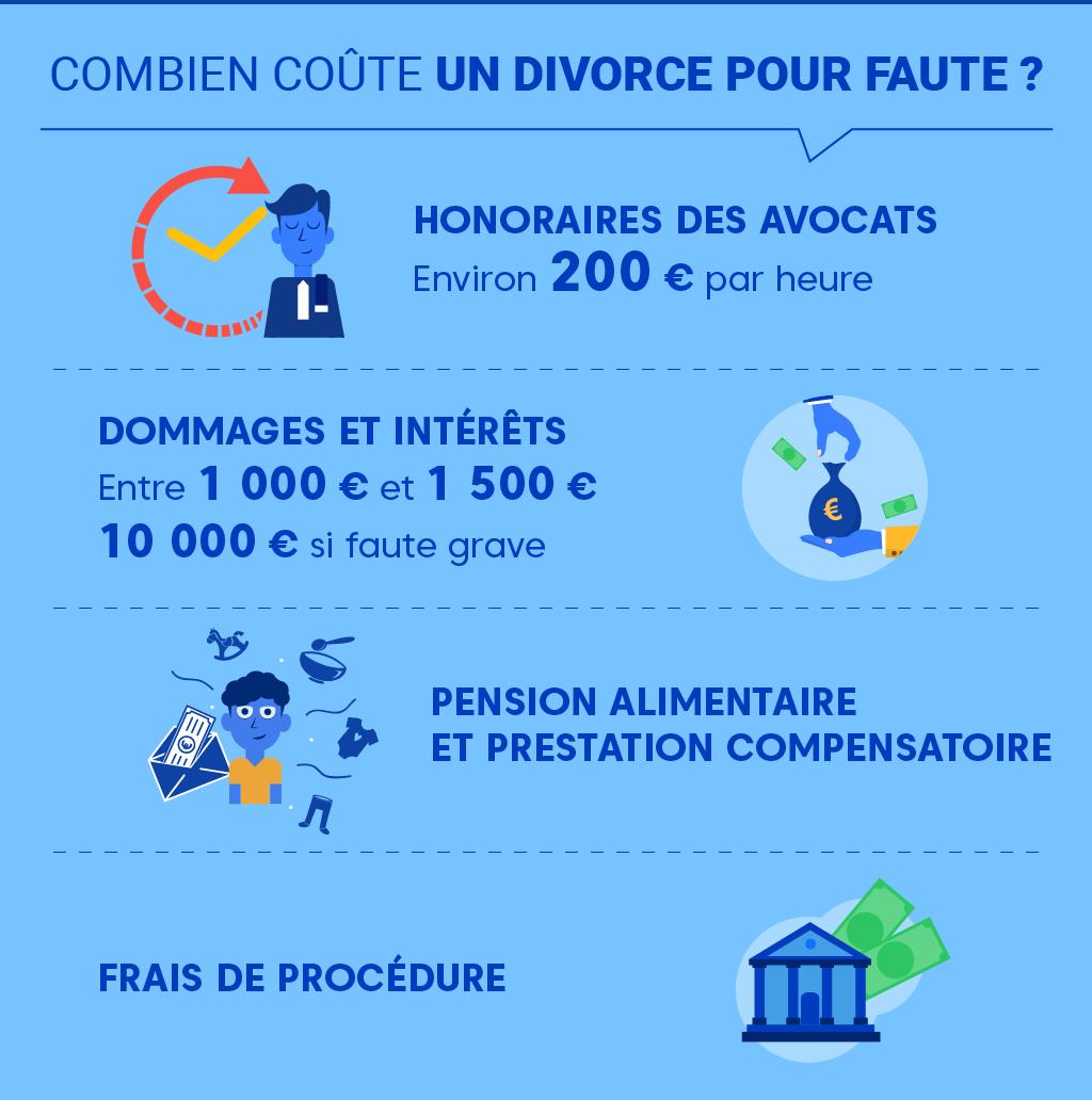 """Alt=""""Comment se déroule un divorce pour faute - Coût"""""""