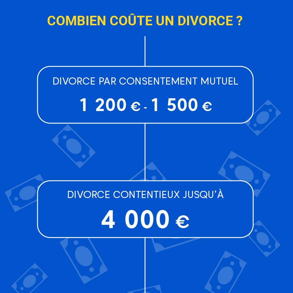 """Alt=""""Coût d'un divorce"""""""