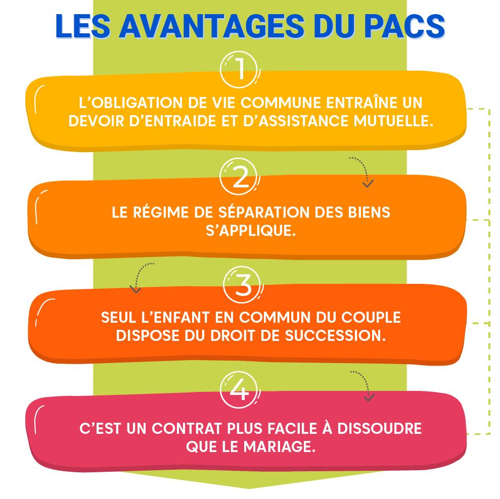 """Alt=""""Les points essentiels à retenir sur le PACS - Avantages du pacs"""""""