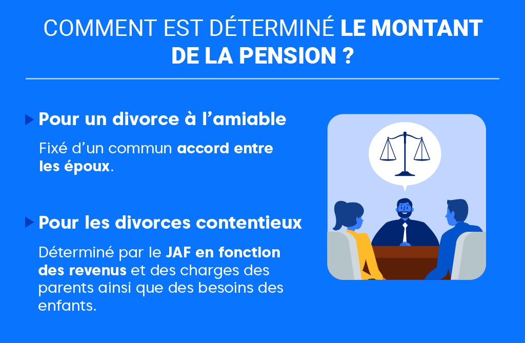 """Alt=""""Tout savoir sur la pension alimentaire en cas de divorce-Determination-Montant"""""""