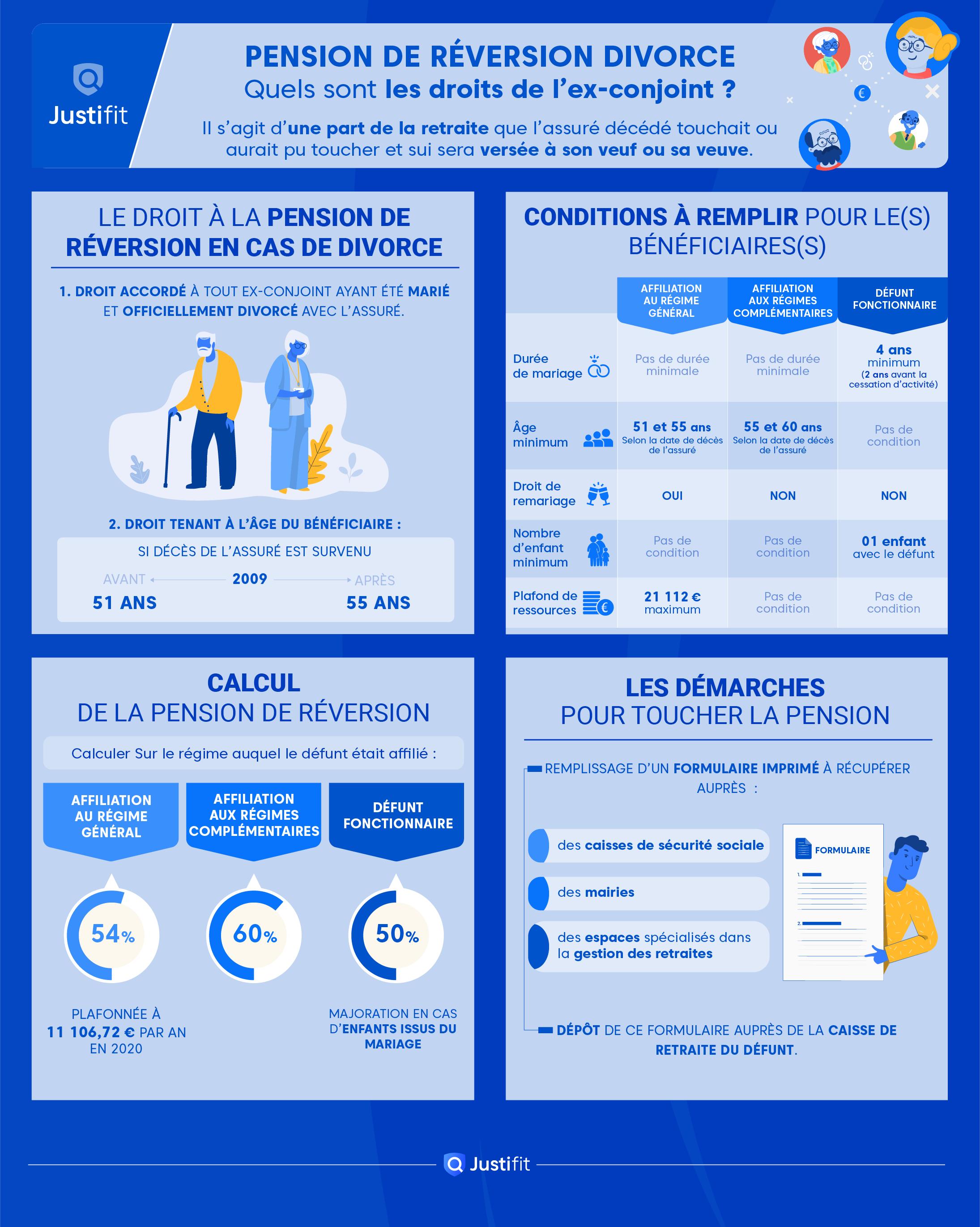 """Alt=""""Infographie-Pension-de-Reversion-Divorce"""""""