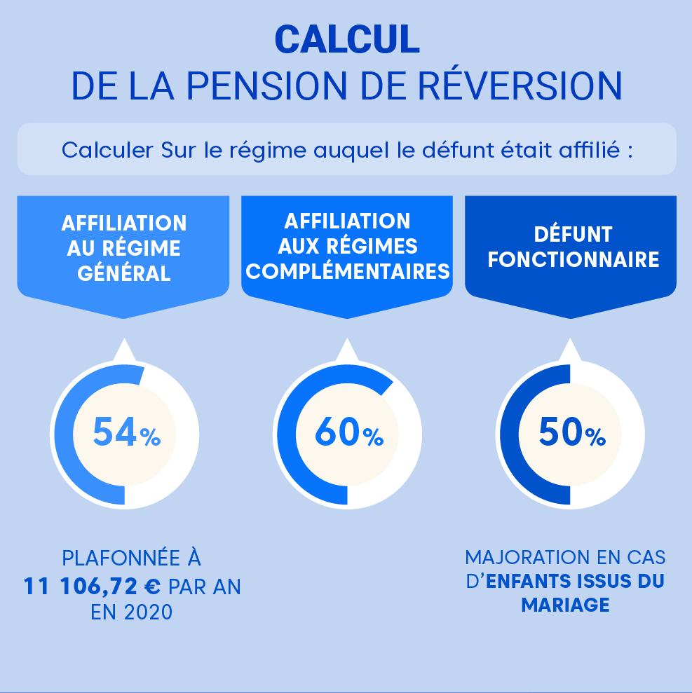 """Alt=""""Pension-de-reversion-divorce-Calcul"""""""