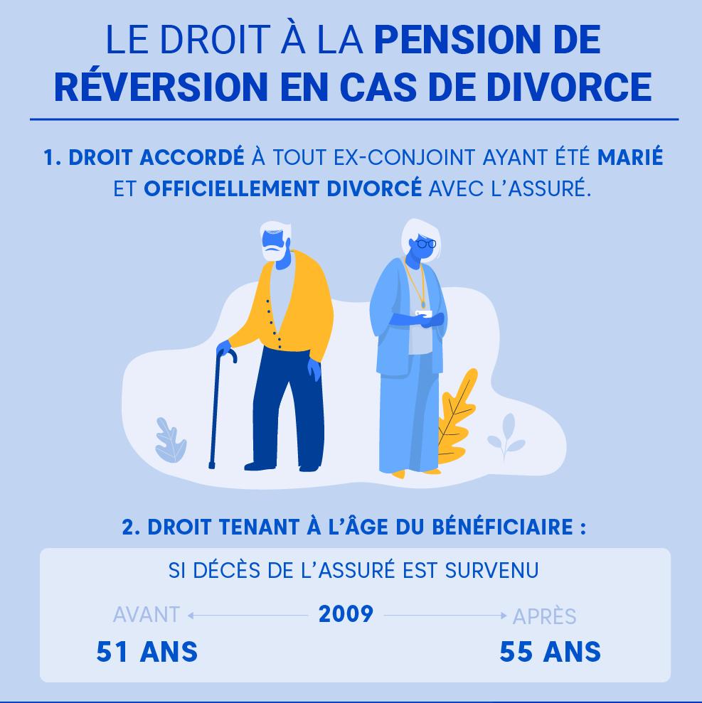 """Alt=""""Pension-de-reversion-divorce-Droit"""""""
