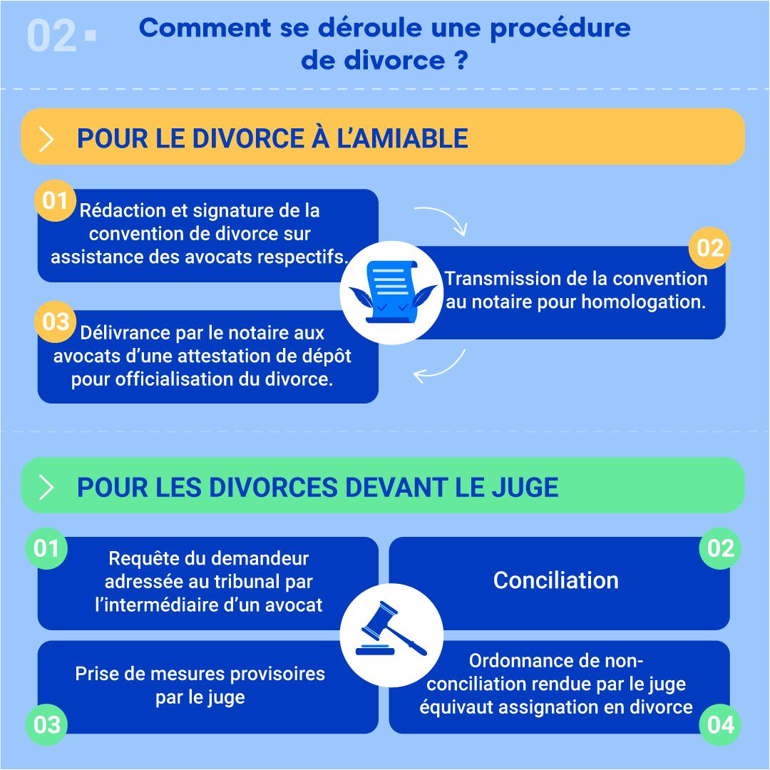 """Alt=""""Comment se déroule une procédure de divorce"""""""