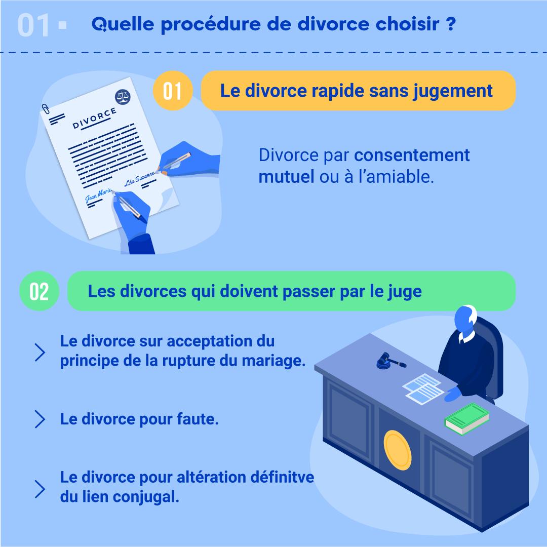 """Alt=""""Quelle procédure de divorce choisir ?"""""""