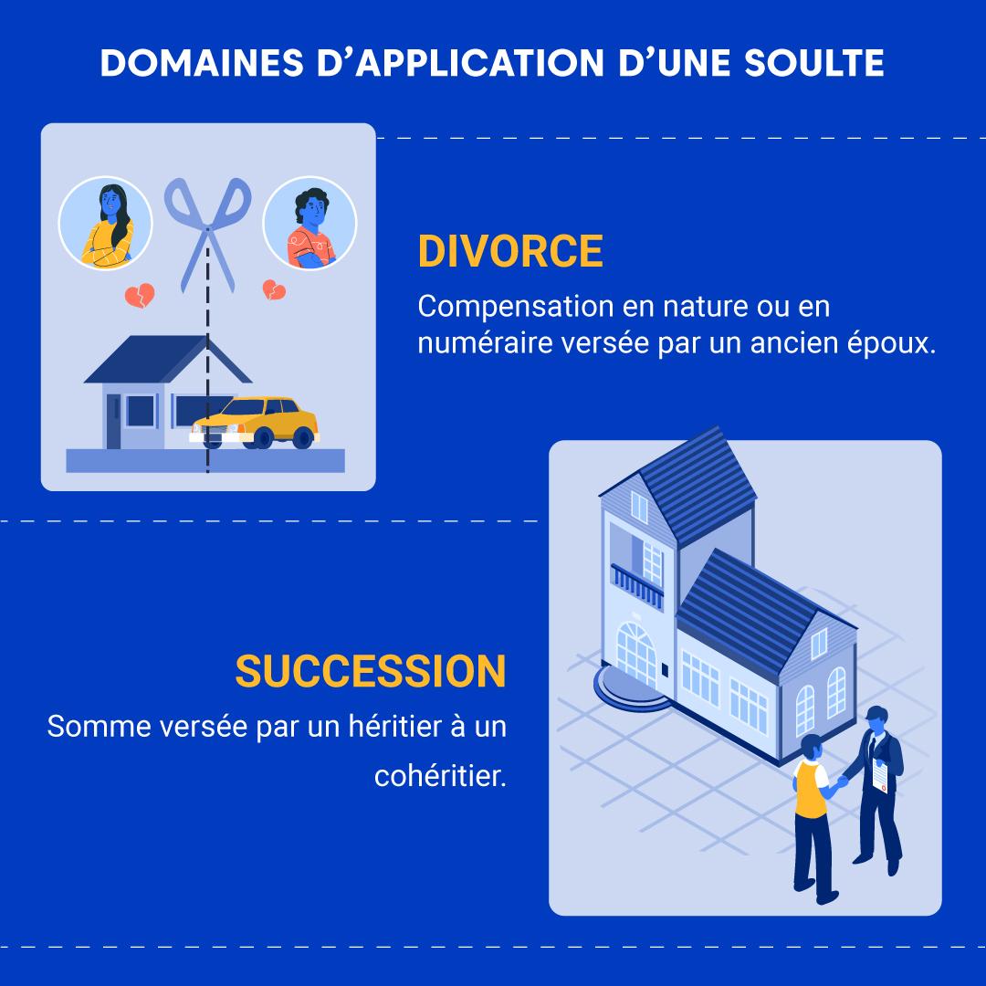 """Alt=""""Domaines d'application d'une soulte"""""""
