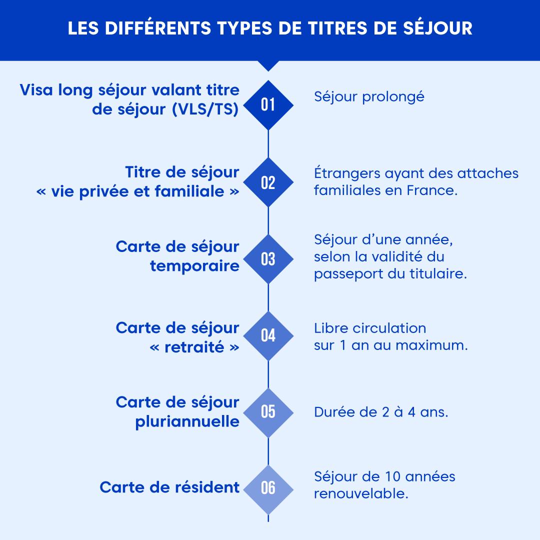 """Alt=""""Differents-types-titres-de-sejour"""""""