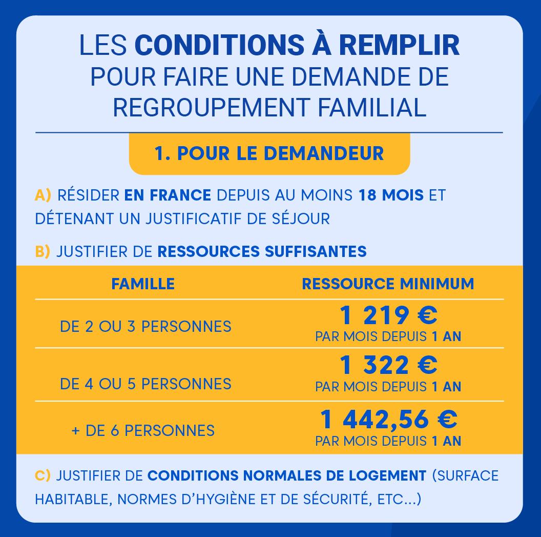 """Alt=""""Le regroupement familial en 2020 notre dossier complet - conditions pour demandeur"""""""
