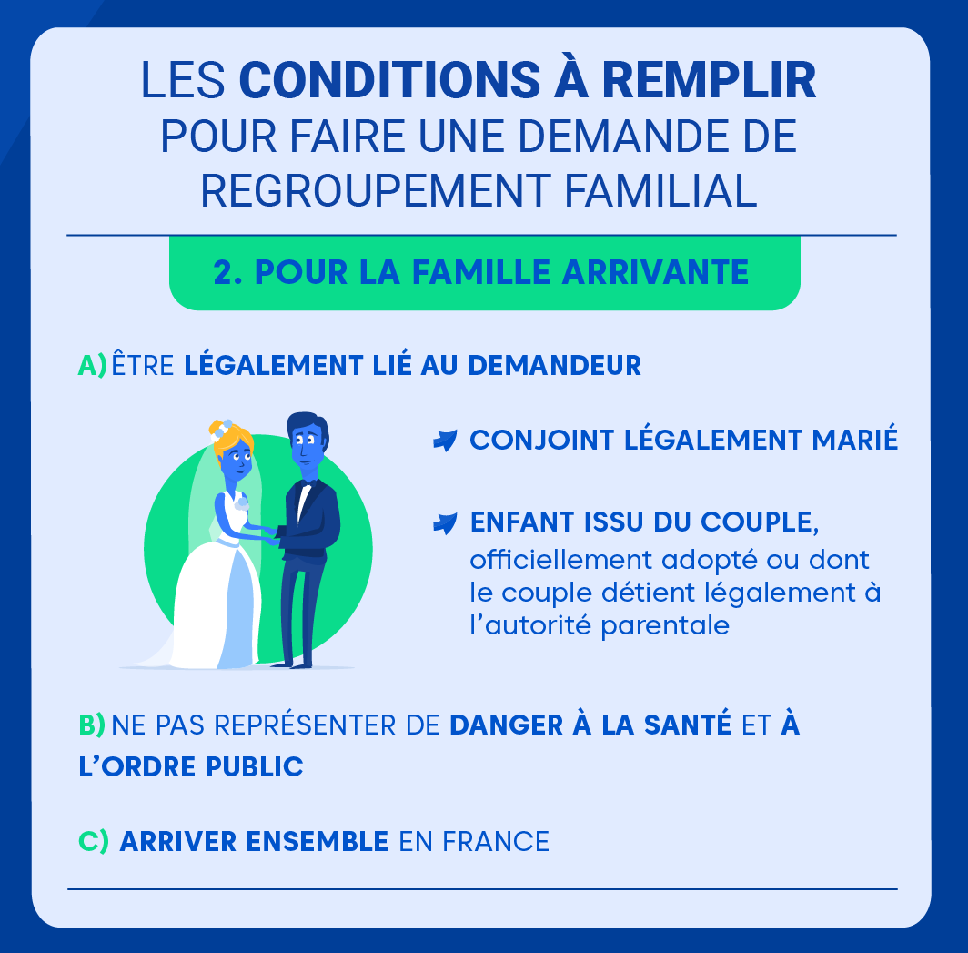 """Alt=""""Le regroupement familial en 2020 notre dossier complet -conditions pour famille arrivante"""""""