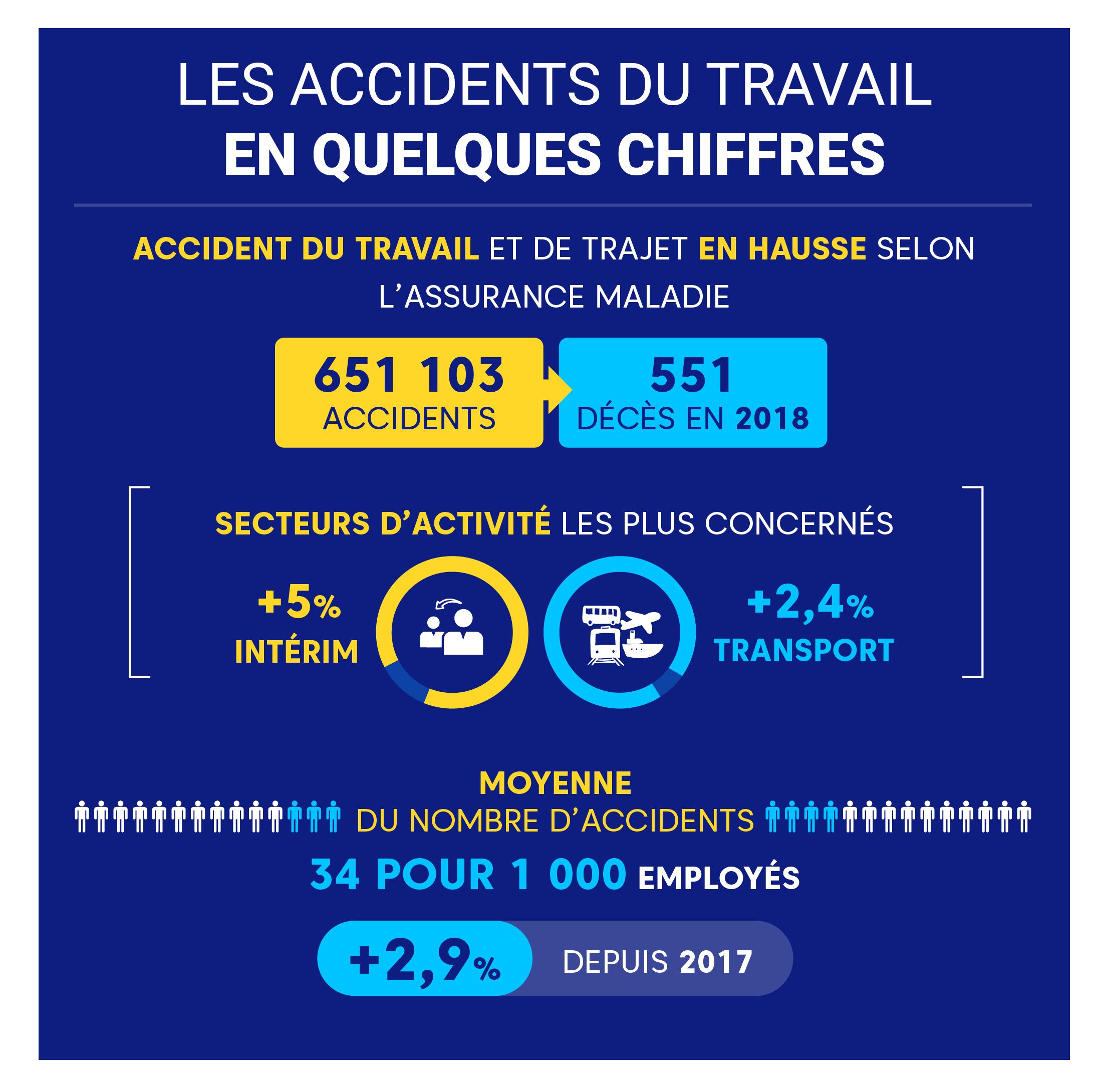 """Alt=""""Accident-de-travail-Statistiques"""""""