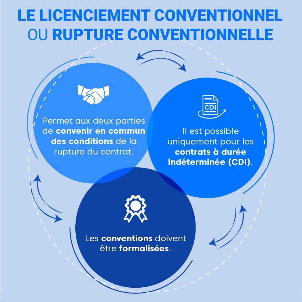 """Alt=""""Le-licenciement-conventionnelle"""""""