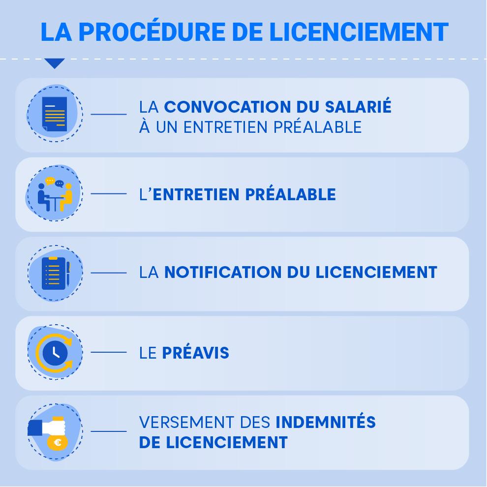 "Alt=""Le-licenciement-procedure"""