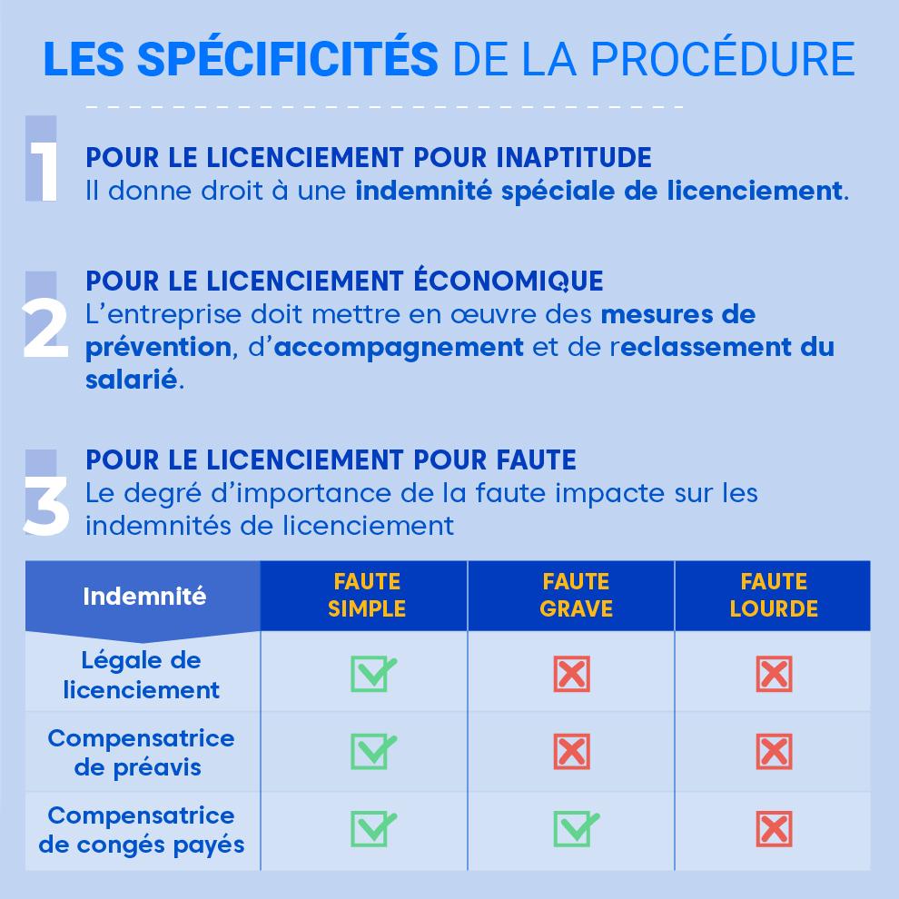 """Alt=""""Le-licenciement-specificites"""""""
