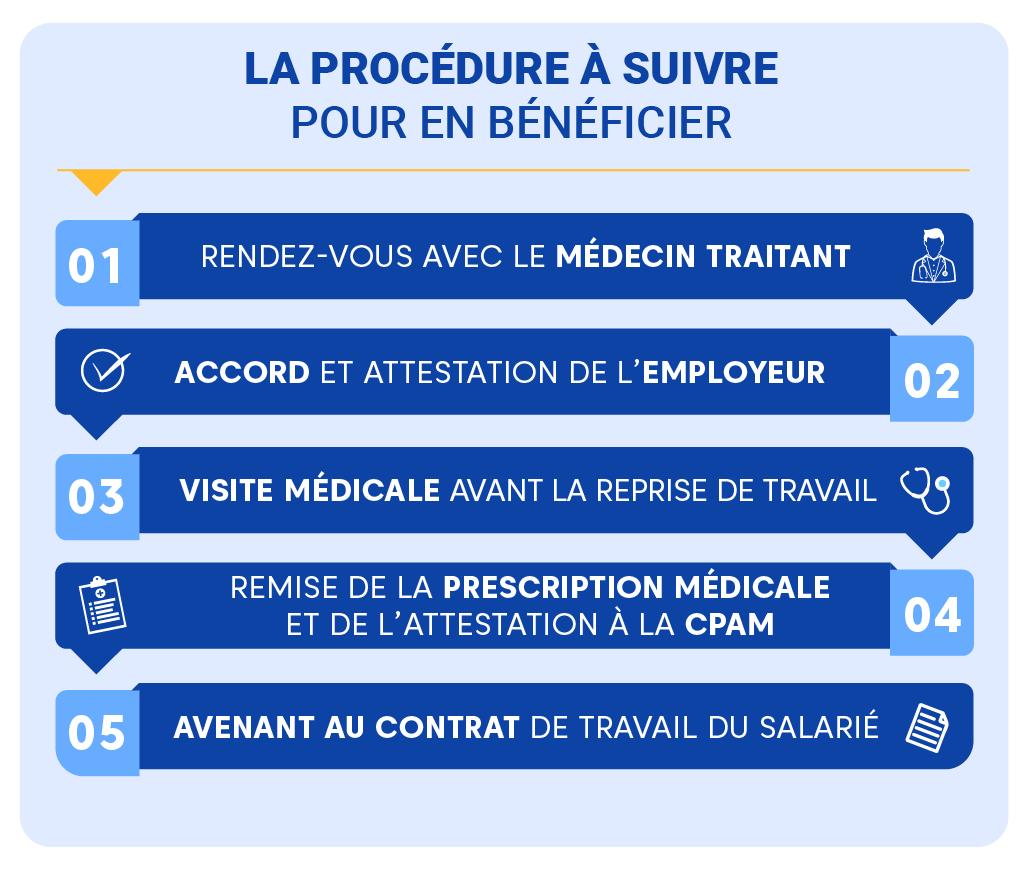 """Alt=""""Mi-temps thérapeutique - procédure"""""""