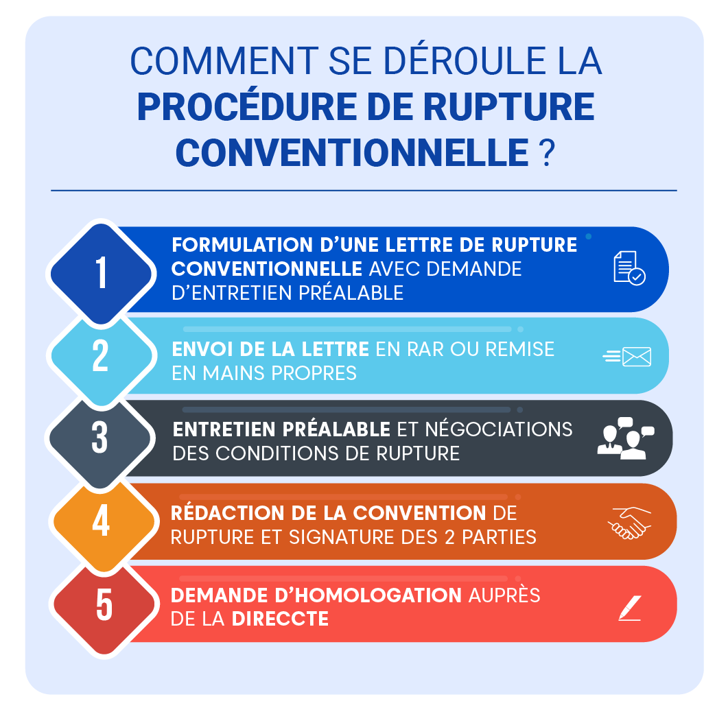 "Alt=""Rupture conventionnelle - procedure de rupture"""