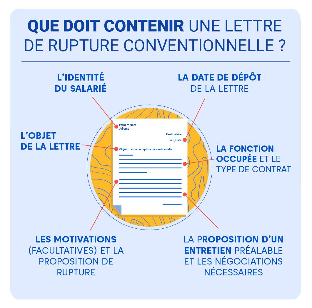 """Alt=""""Rupture-Conventionnelle - contenu de la lettre"""""""