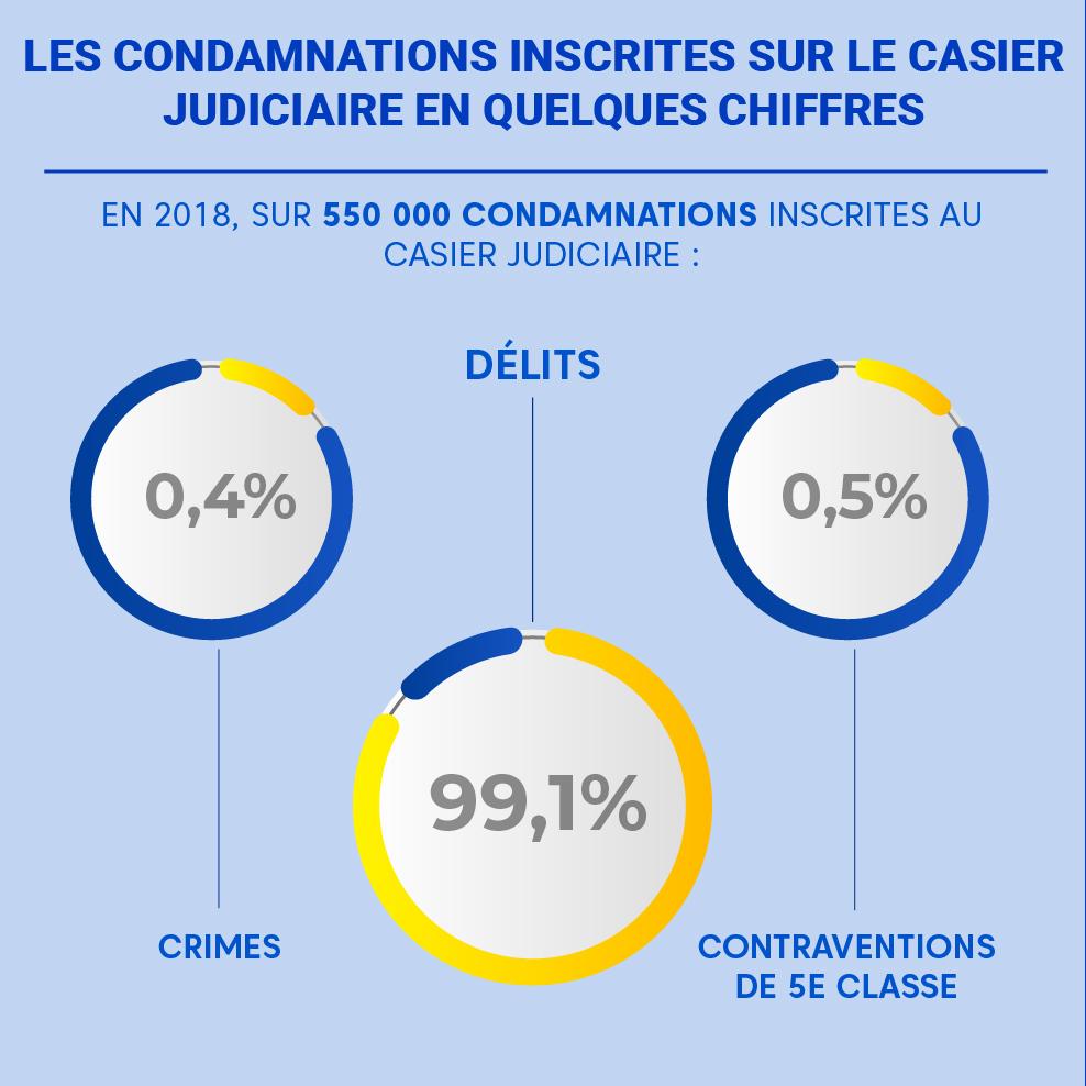 """Alt=""""Condamnations-statistiques"""""""