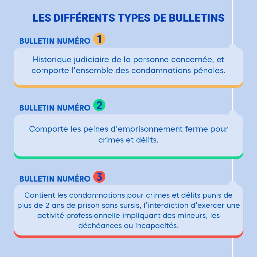 """Alt=""""Differents-types-de-bulletins"""""""