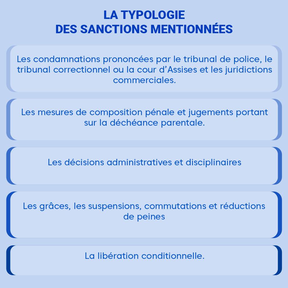 "Alt=""Typologie-sanctions"""