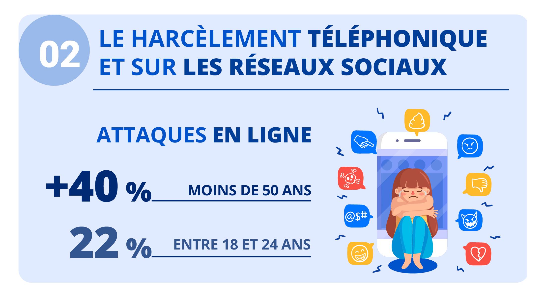 """Alt=""""Le harcèlement téléphonique"""""""