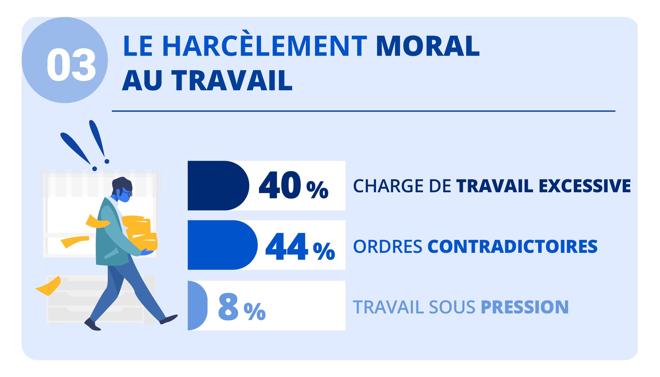 """Alt=""""Le harcèlement moral au travail"""""""
