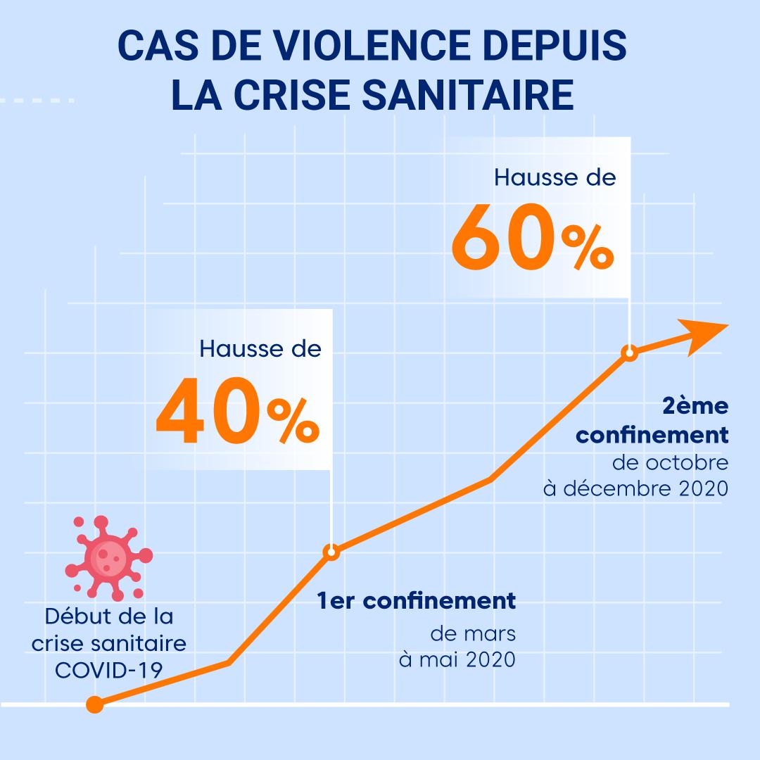 """Alt=""""Cas de violence depuis la crise sanitaire"""""""