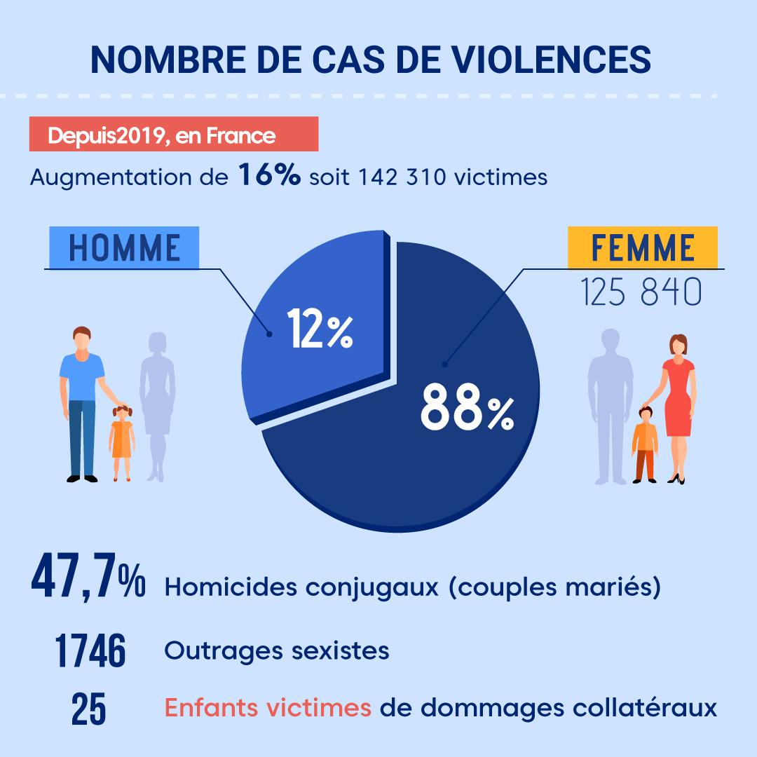 """Alt=""""Nombre de cas de violences"""""""