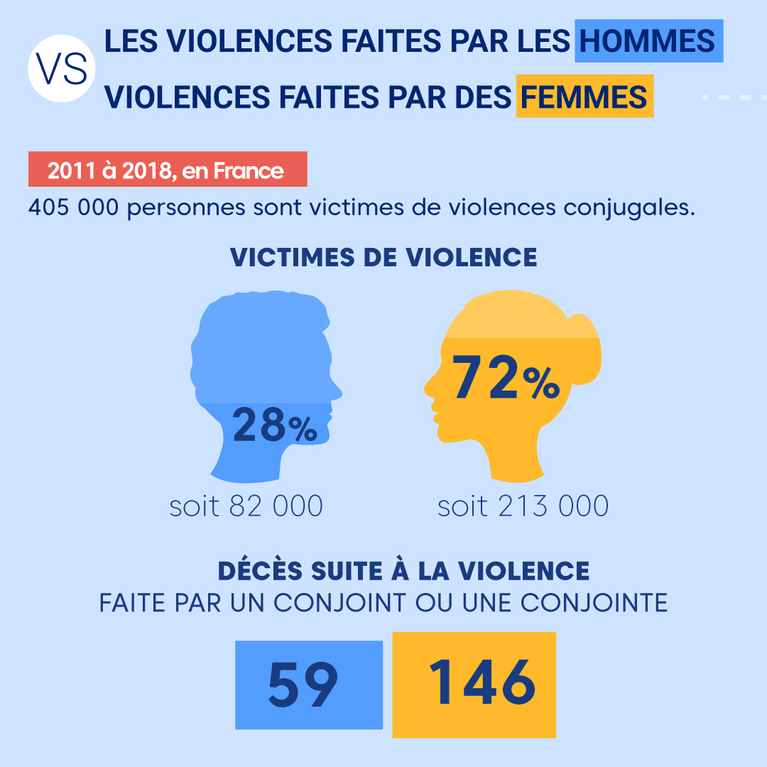 "Alt=""Violences-par-hommes-vs-femmes"""