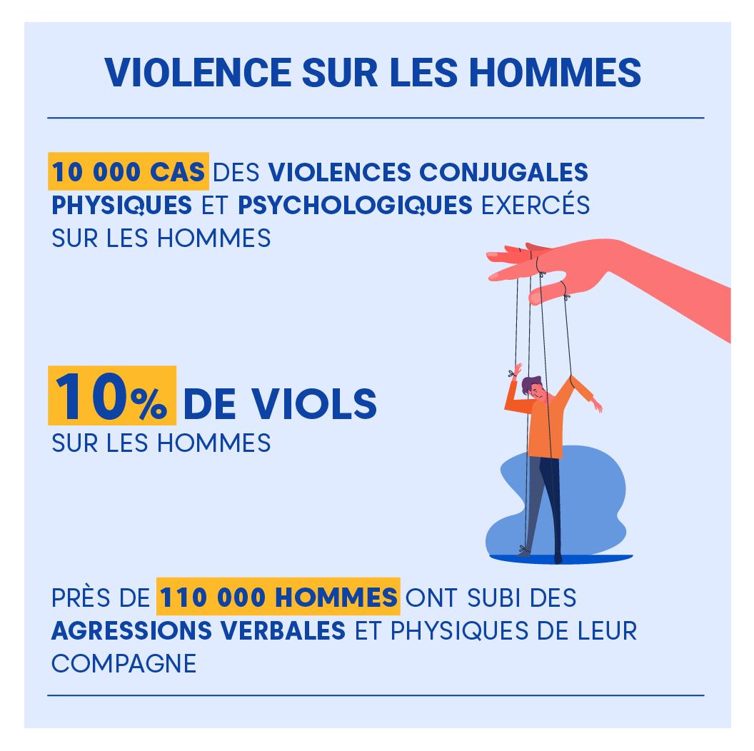 "Alt=""Violence-conjugale-hommes-victime"""