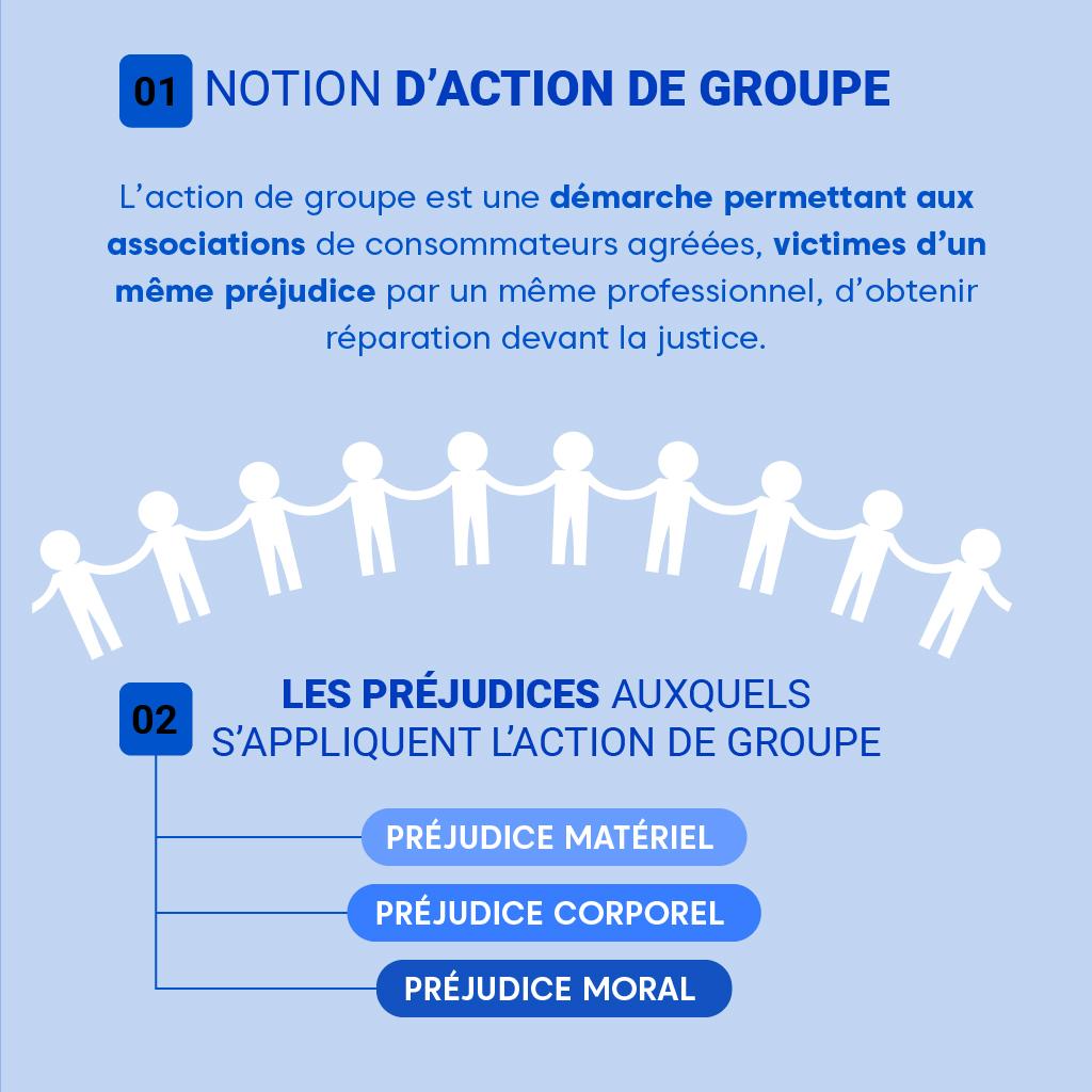 """Alt=""""Notion d'action de groupe"""""""