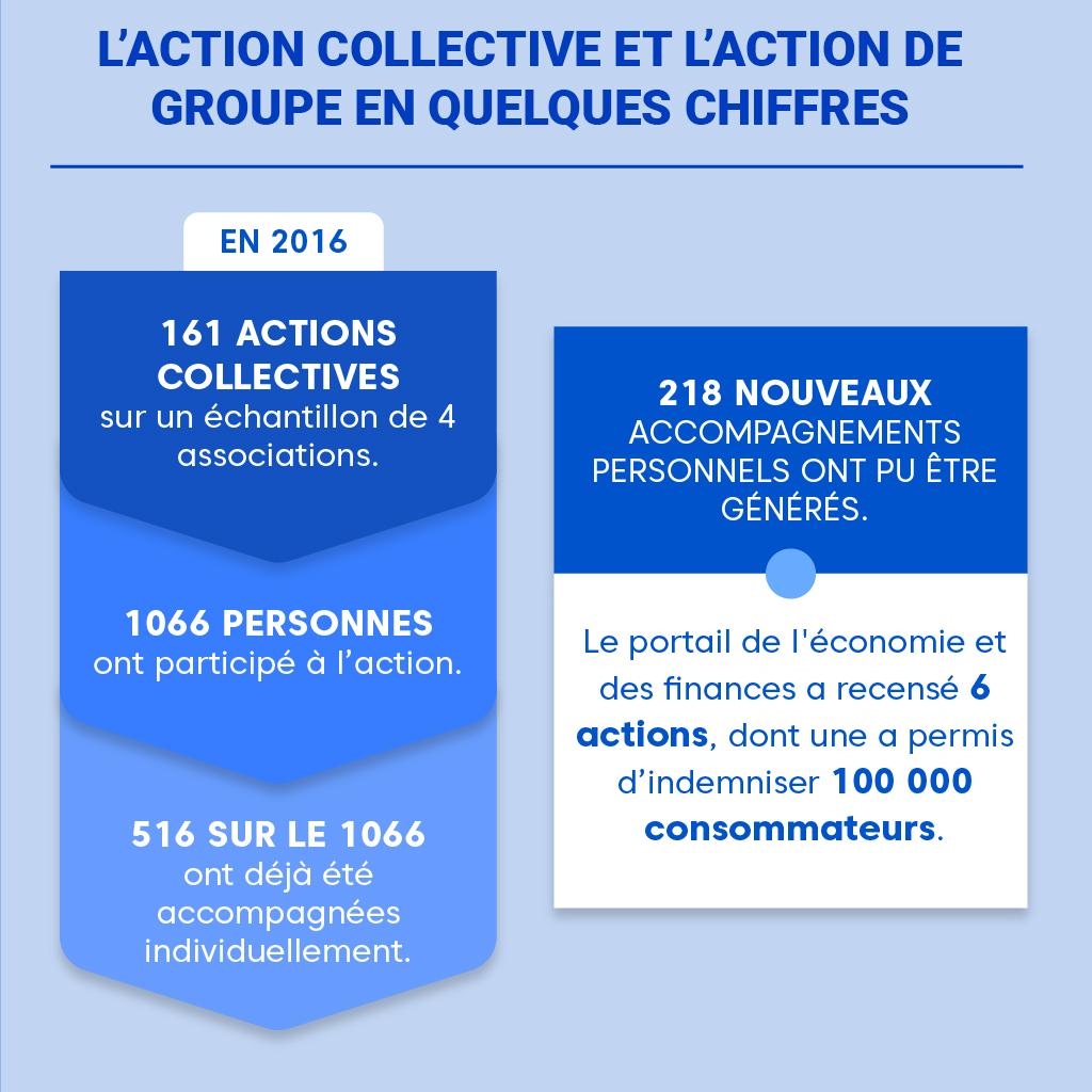 """Alt=""""Statistique - action collective et action de groupe"""""""